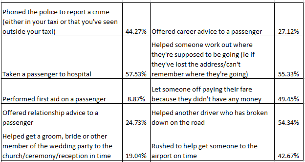 Taxi Driver Survey 2016 | Taxi Insurance