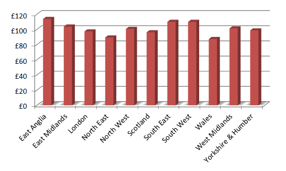 Average sex per week age 40